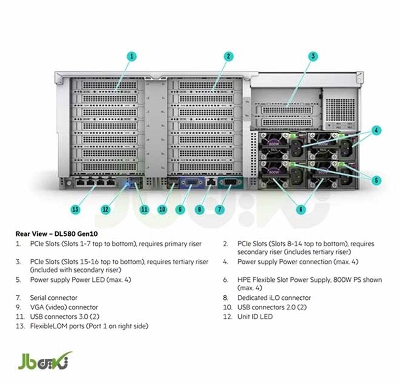 بررسی  سرور HPE ProLiant DL580 G10
